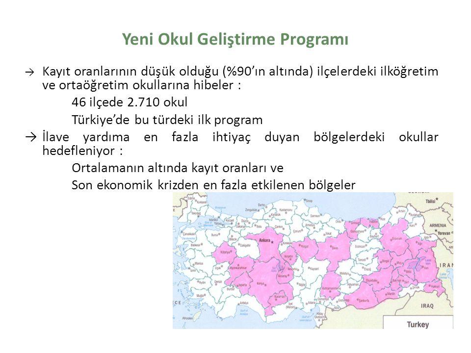 Türkiye için Yenilikçi bir Yaklaşım Okulun spesifik ihtiyaçlarına dayalı olarak kendi öncelikleri belirleniyor Okulların yönetimi için yerel düzeyde kapasite oluşturma Paralar okulların kendi ellerine teslim ediliyor Eğitimin kalitesini yükseltmek amacıyla seçilmiş okullara ek destek Ekonomik krizin etkilerini hafifletmeye yardım eder Okullar arasında eşitsizliği azaltmaya yardım eder En fazla ihtiyaç duyanlar hedefleniyor