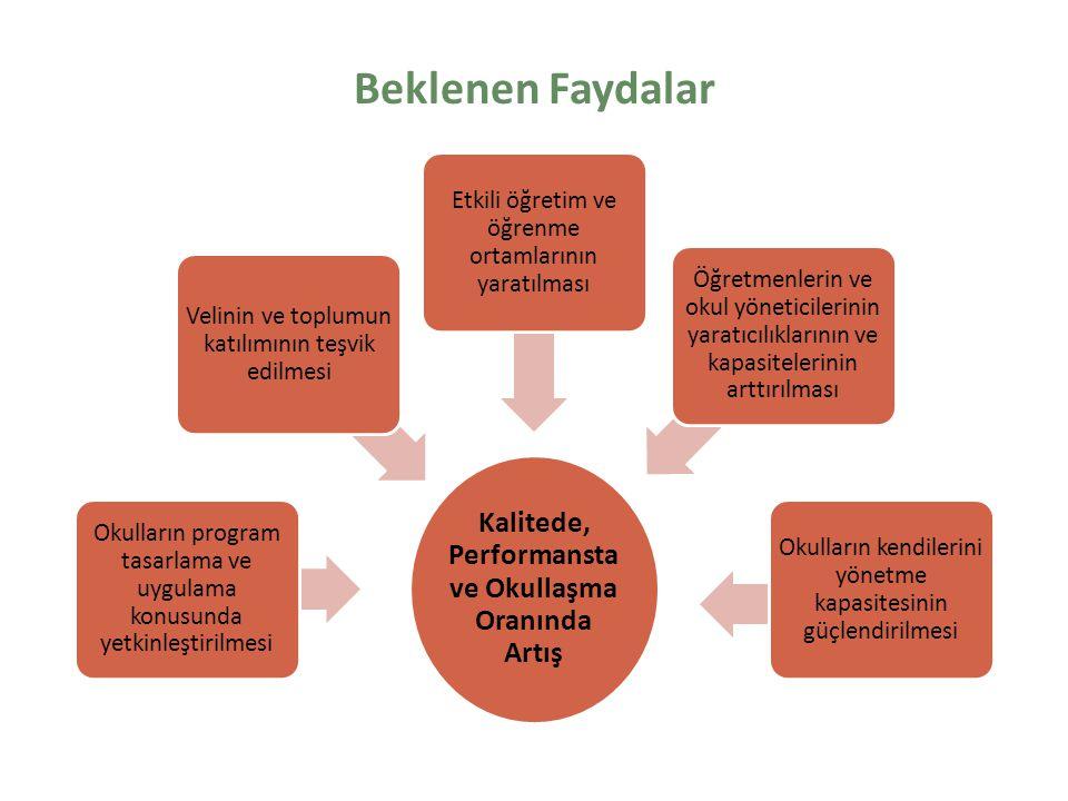 Beklenen Faydalar Kalitede, Performansta ve Okullaşma Oranında Artış Okulların program tasarlama ve uygulama konusunda yetkinleştirilmesi Velinin ve toplumun katılımının teşvik edilmesi Etkili öğretim ve öğrenme ortamlarının yaratılması Öğretmenlerin ve okul yöneticilerinin yaratıcılıklarının ve kapasitelerinin arttırılması Okulların kendilerini yönetme kapasitesinin güçlendirilmesi