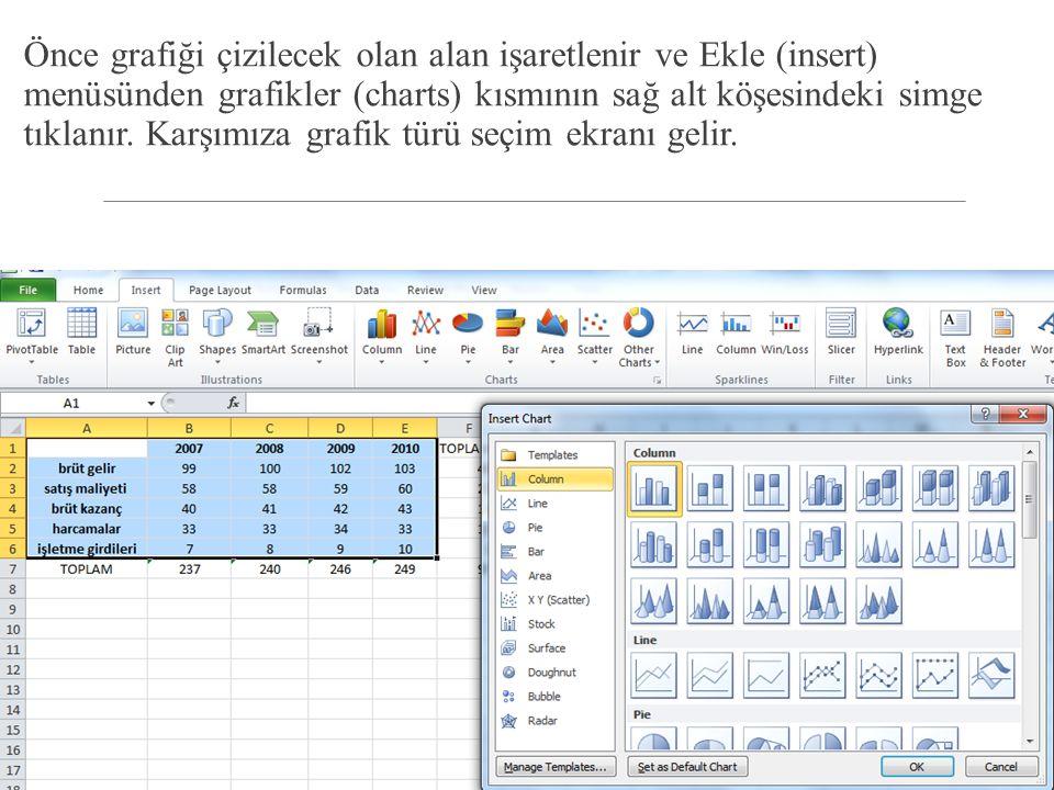 Önce grafiği çizilecek olan alan işaretlenir ve Ekle (insert) menüsünden grafikler (charts) kısmının sağ alt köşesindeki simge tıklanır.