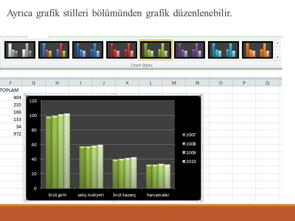 Ayrıca grafik stilleri bölümünden grafik düzenlenebilir.