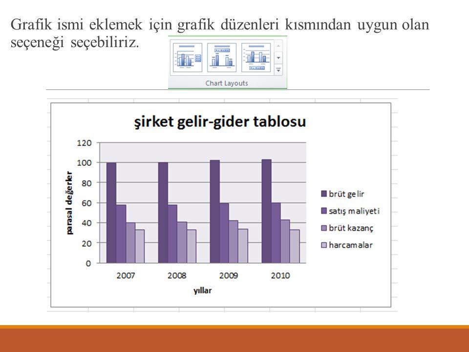 Grafik ismi eklemek için grafik düzenleri kısmından uygun olan seçeneği seçebiliriz.