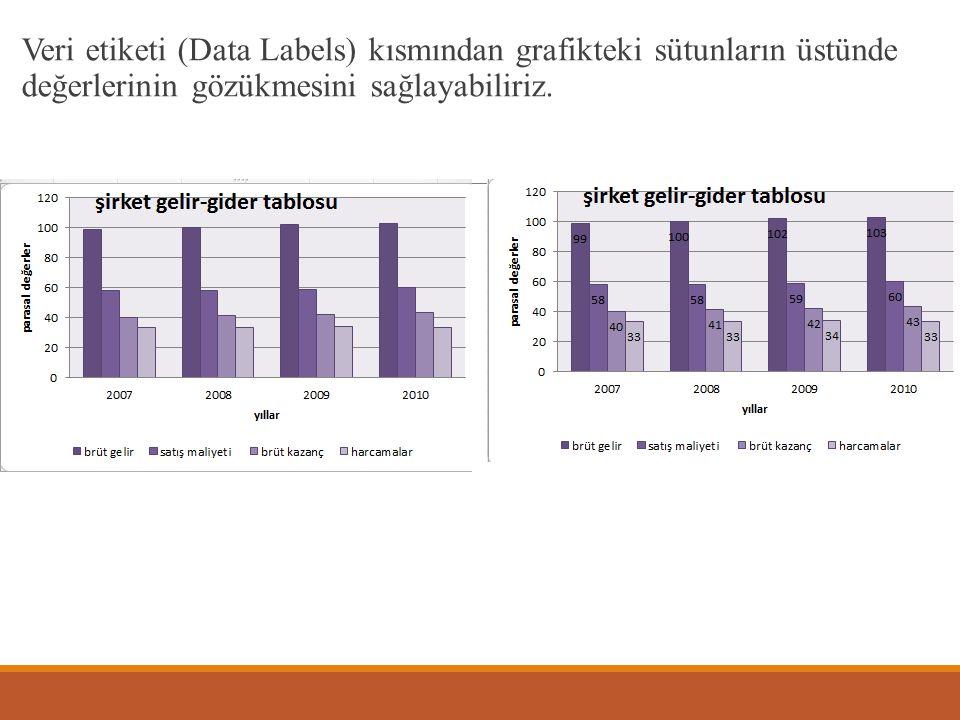 Veri etiketi (Data Labels) kısmından grafikteki sütunların üstünde değerlerinin gözükmesini sağlayabiliriz.