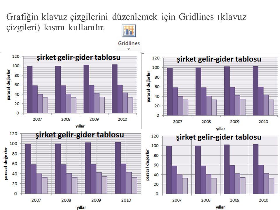 Grafiğin klavuz çizgilerini düzenlemek için Gridlines (klavuz çizgileri) kısmı kullanılır.