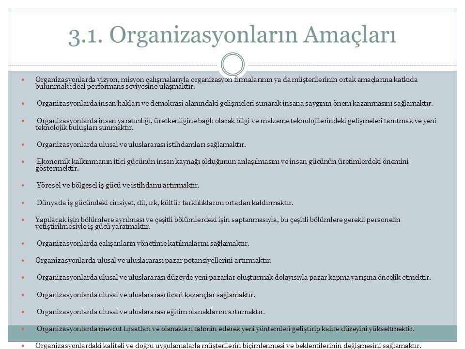 3.1. Organizasyonların Amaçları Organizasyonlarda vizyon, misyon çalışmalarıyla organizasyon firmalarının ya da müşterilerinin ortak amaçlarına katkıd
