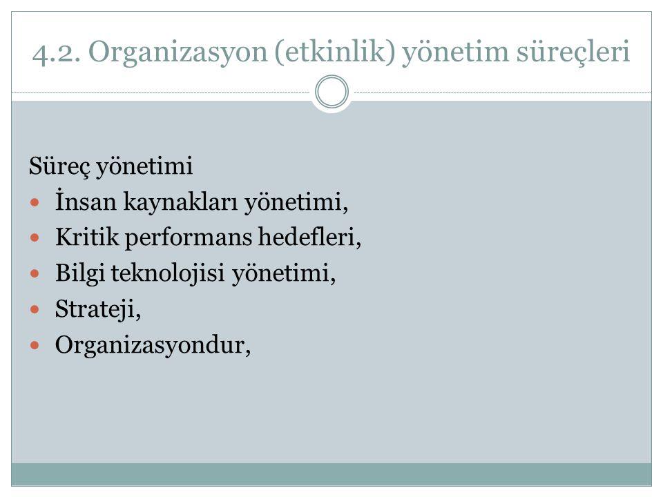 4.2. Organizasyon (etkinlik) yönetim süreçleri Süreç yönetimi İnsan kaynakları yönetimi, Kritik performans hedefleri, Bilgi teknolojisi yönetimi, Stra