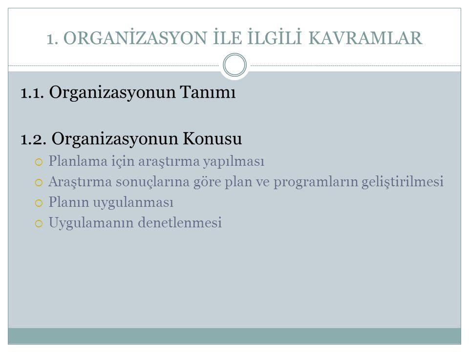 1. ORGANİZASYON İLE İLGİLİ KAVRAMLAR 1.1. Organizasyonun Tanımı 1.2. Organizasyonun Konusu  Planlama için araştırma yapılması  Araştırma sonuçlarına