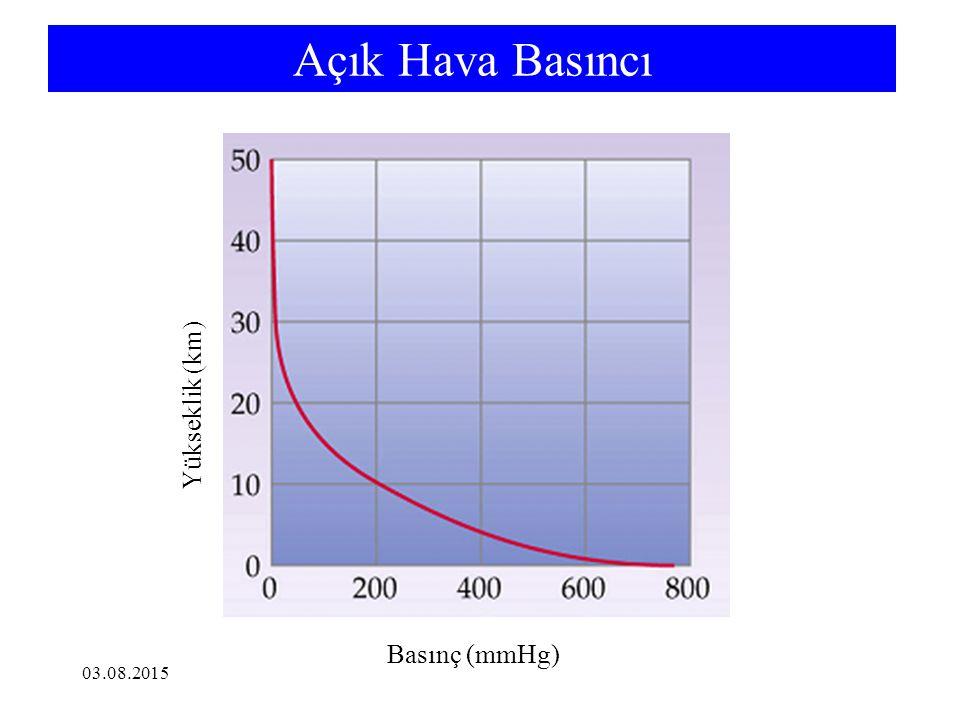 6-3 Gaz Kanunlarının Birleşmesi: İdeal Gaz Eşitliği ve Genel Gaz Eşitliği Boyle Kanunu V α 1/P Charles Kanunu V α T Avogadro Kanunu V α n PV = nRT V α nT P