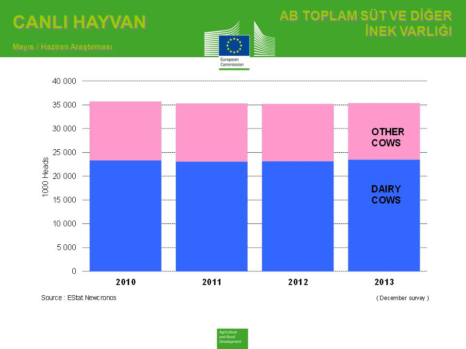 TİCARET AB İHRACATLAR TÜRKİYE'YE SIĞIR ETİ AB İHRACATLAR TÜRKİYE'YE SIĞIR ETİ AB'nin Türkiye'ye Sığır Eti İhracatı Pazar Rakamları (COMEXT data) ton ca