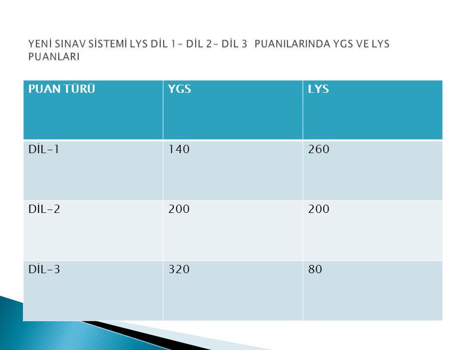 PUAN TÜRÜYGSLYS DİL-1140260 DİL-2200 DİL-332080