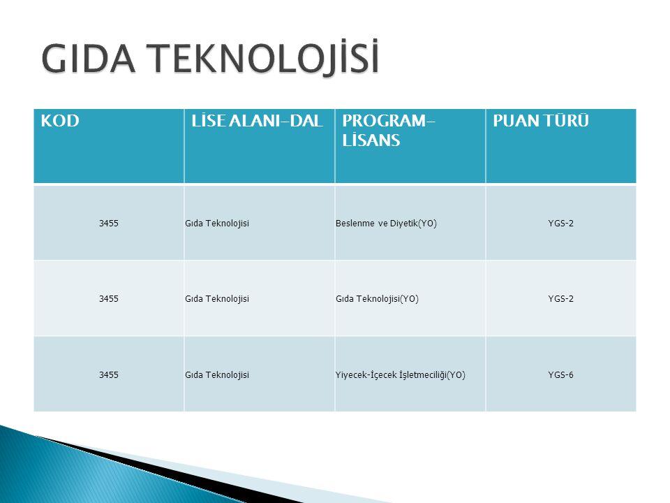 KODLİSE ALANI-DALPROGRAM- LİSANS PUAN TÜRÜ 3455Gıda TeknolojisiBeslenme ve Diyetik(YO)YGS-2 3455Gıda TeknolojisiGıda Teknolojisi(YO)YGS-2 3455Gıda TeknolojisiYiyecek-İçecek İşletmeciliği(YO)YGS-6