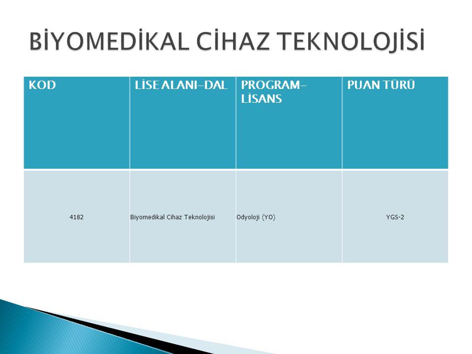 KODLİSE ALANI-DALPROGRAM- LİSANS PUAN TÜRÜ 4182Biyomedikal Cihaz TeknolojisiOdyoloji (YO)YGS-2