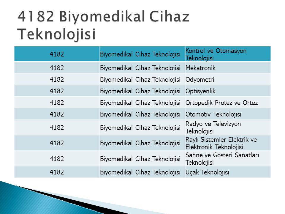 4182Biyomedikal Cihaz Teknolojisi Kontrol ve Otomasyon Teknolojisi 4182Biyomedikal Cihaz TeknolojisiMekatronik 4182Biyomedikal Cihaz TeknolojisiOdyometri 4182Biyomedikal Cihaz TeknolojisiOptisyenlik 4182Biyomedikal Cihaz TeknolojisiOrtopedik Protez ve Ortez 4182Biyomedikal Cihaz TeknolojisiOtomotiv Teknolojisi 4182Biyomedikal Cihaz Teknolojisi Radyo ve Televizyon Teknolojisi 4182Biyomedikal Cihaz Teknolojisi Raylı Sistemler Elektrik ve Elektronik Teknolojisi 4182Biyomedikal Cihaz Teknolojisi Sahne ve Gösteri Sanatları Teknolojisi 4182Biyomedikal Cihaz TeknolojisiUçak Teknolojisi