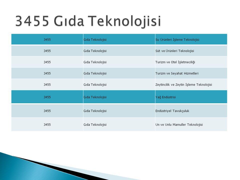 3455Gıda TeknolojisiYağ Endüstrisi 3455Gıda TeknolojisiEndüstriyel Tavukçuluk 3455Gıda TeknolojisiUn ve Unlu Mamuller Teknolojisi 3455Gıda TeknolojisiSu Ürünleri İşleme Teknolojisi 3455Gıda TeknolojisiSüt ve Ürünleri Teknolojisi 3455Gıda TeknolojisiTurizm ve Otel İşletmeciliği 3455Gıda TeknolojisiTurizm ve Seyahat Hizmetleri 3455Gıda TeknolojisiZeytincilik ve Zeytin İşleme Teknolojisi