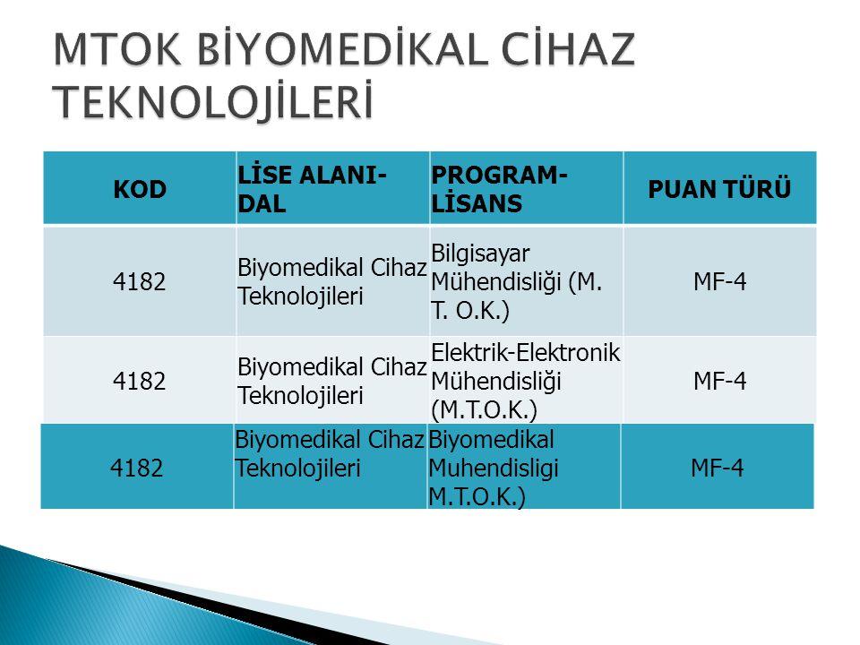 KOD LİSE ALANI- DAL PROGRAM- LİSANS PUAN TÜRÜ 4182 Biyomedikal Cihaz Teknolojileri Bilgisayar Mühendisliği (M.