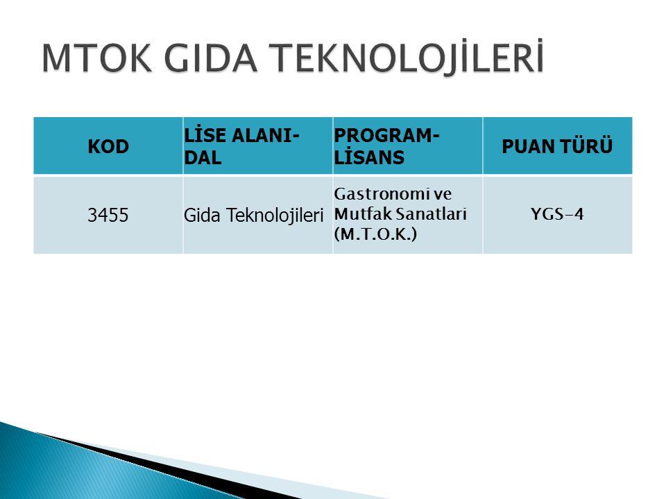 KOD LİSE ALANI- DAL PROGRAM- LİSANS PUAN TÜRÜ 3455Gida Teknolojileri Gastronomi ve Mutfak Sanatlari (M.T.O.K.) YGS-4
