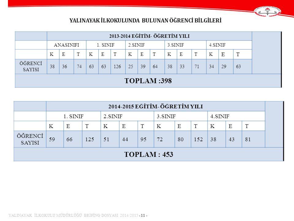 YALINAYAK İLKOKULUNDA BULUNAN ÖĞRENCİ BİLGİLERİ 2013-2014 EĞİTİM- ÖĞRETİM YILI ANASINIFI1.