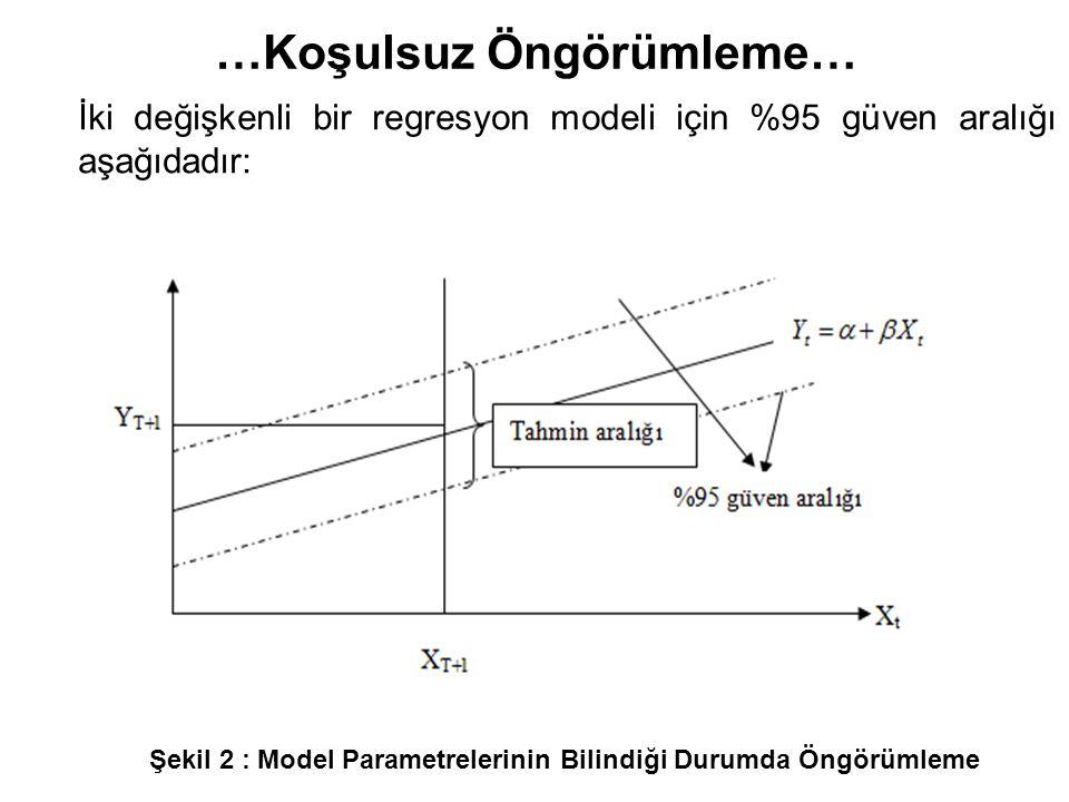 Şekil 2 : Model Parametrelerinin Bilindiği Durumda Öngörümleme İki değişkenli bir regresyon modeli için %95 güven aralığı aşağıdadır: