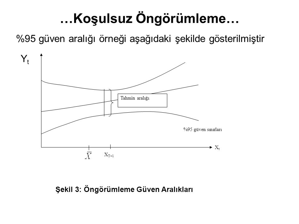 …Koşulsuz Öngörümleme… %95 güven aralığı örneği aşağıdaki şekilde gösterilmiştir %95 güven sınırları Tahmin aralığı X T+1 XtXt Şekil 3: Öngörümleme Gü