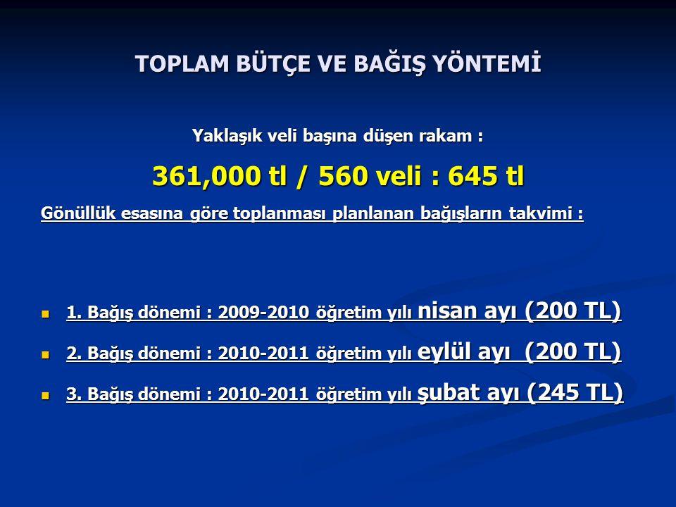 TOPLAM BÜTÇE VE BAĞIŞ YÖNTEMİ Yaklaşık veli başına düşen rakam : 361,000 tl / 560 veli : 645 tl Gönüllük esasına göre toplanması planlanan bağışların