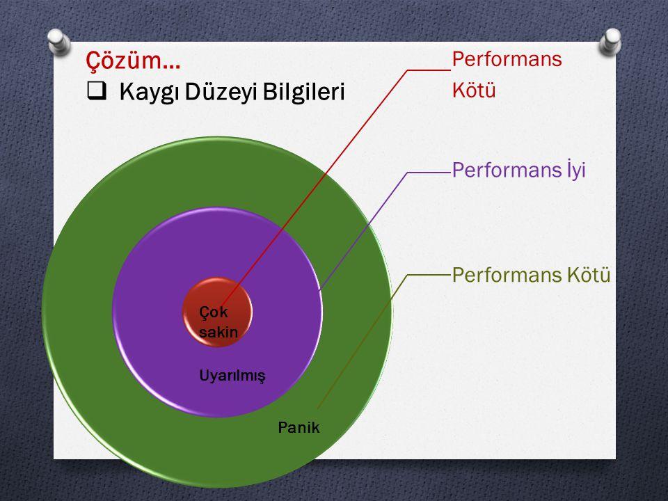 Performans Kötü Performans İyi Performans Kötü Çok sakin Uyarılmış Panik Çözüm…  Kaygı Düzeyi Bilgileri