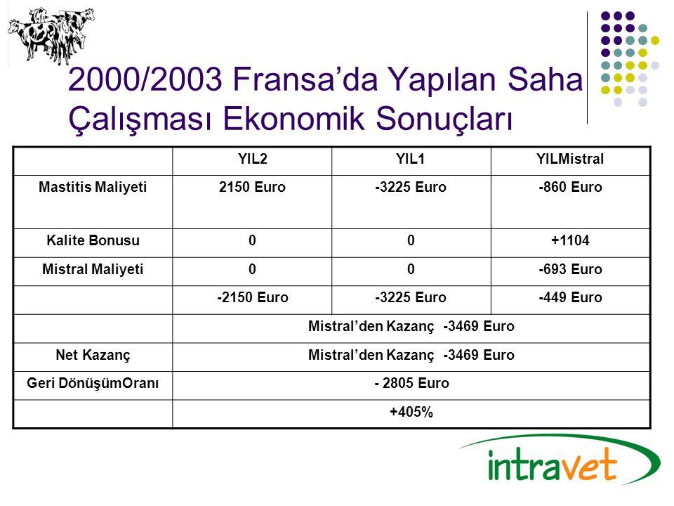 2000/2003 Fransa'da Yapılan Saha Çalışması Ekonomik Sonuçları YIL2YIL1YILMistral Mastitis Maliyeti2150 Euro-3225 Euro-860 Euro Kalite Bonusu00+1104 Mi