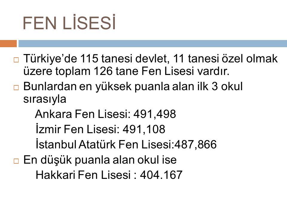 FEN LİSESİ  Türkiye'de 115 tanesi devlet, 11 tanesi özel olmak üzere toplam 126 tane Fen Lisesi vardır.  Bunlardan en yüksek puanla alan ilk 3 okul