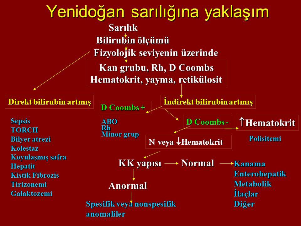 Yenidoğan sarılığına yaklaşım Sarılık Bilirubin ölçümü Bilirubin ölçümü Fizyolojik seviyenin üzerinde Kan grubu, Rh, D Coombs Hematokrit, yayma, retik