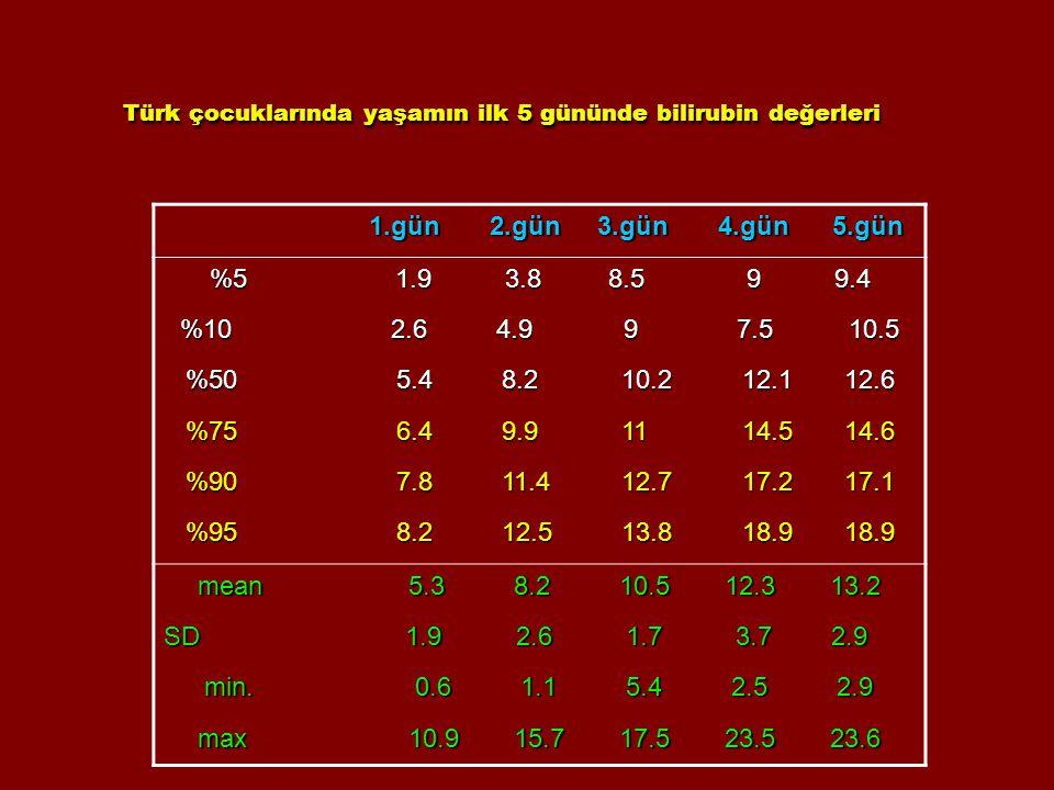 Türk çocuklarında yaşamın ilk 5 gününde bilirubin değerleri 1.gün 2.gün 3.gün 4.gün 5.gün 1.gün 2.gün 3.gün 4.gün 5.gün %5 1.9 3.8 8.5 9 9.4 %102.64.9