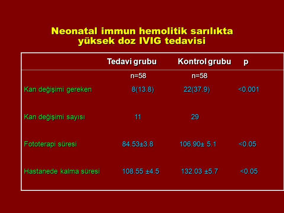 Neonatal immun hemolitik sarılıkta yüksek doz IVIG tedavisi Tedavi grubu Kontrol grubu p Tedavi grubu Kontrol grubu p n=58 n=58 n=58 n=58 Kan değişimi