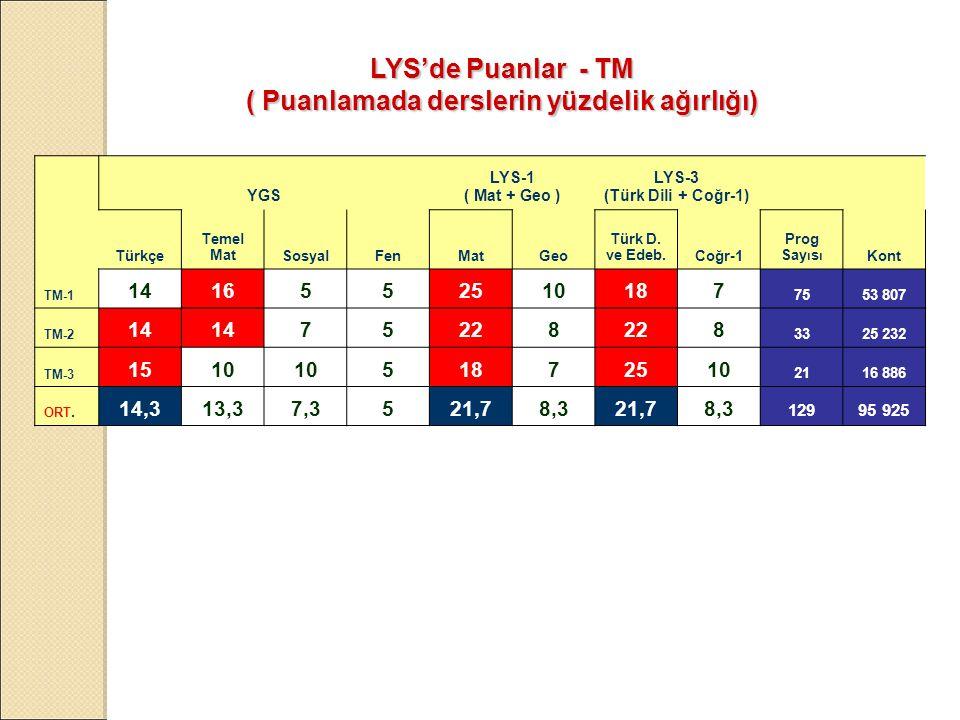 YGS LYS-1 ( Mat + Geo ) LYS-3 (Türk Dili + Coğr-1) Türkçe Temel MatSosyalFenMatGeo Türk D.