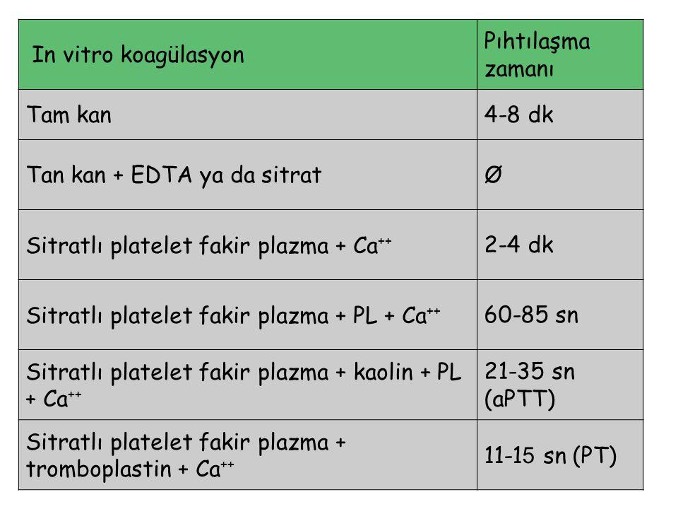 In vitro koagülasyon Pıhtılaşma zamanı Tam kan4-8 dk Tan kan + EDTA ya da sitratØ Sitratlı platelet fakir plazma + Ca ++ 2-4 dk Sitratlı platelet fakir plazma + PL + Ca ++ 60-85 sn Sitratlı platelet fakir plazma + kaolin + PL + Ca ++ 21-35 sn (aPTT) Sitratlı platelet fakir plazma + tromboplastin + Ca ++ 11-1 5 sn (PT)