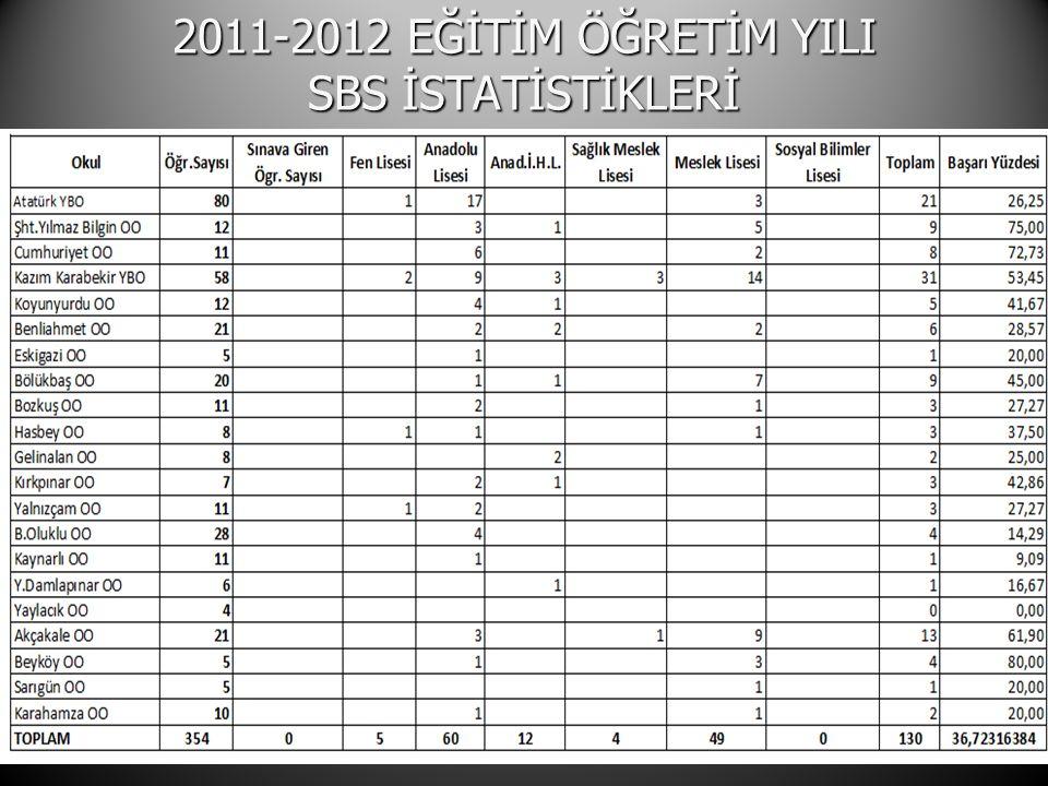 2011-2012 EĞİTİM ÖĞRETİM YILI SBS İSTATİSTİKLERİ 21