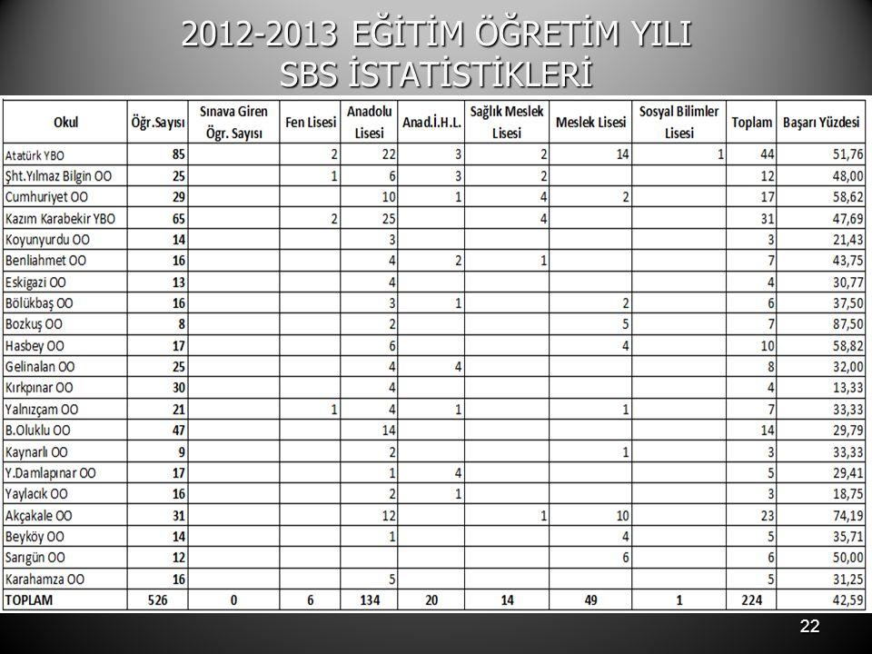 2012-2013 EĞİTİM ÖĞRETİM YILI SBS İSTATİSTİKLERİ 22
