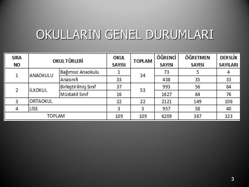 3 OKULLARIN GENEL DURUMLARI