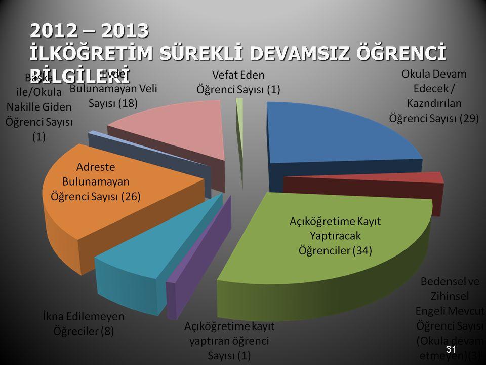 2012 – 2013 İLKÖĞRETİM SÜREKLİ DEVAMSIZ ÖĞRENCİ BİLGİLERİ 31
