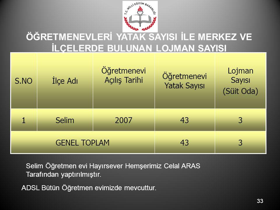 33 S.NOİlçe Adı Öğretmenevi Açılış Tarihi Öğretmenevi Yatak Sayısı Lojman Sayısı (Süit Oda) 1Selim2007433 GENEL TOPLAM433 Selim Öğretmen evi Hayırseve