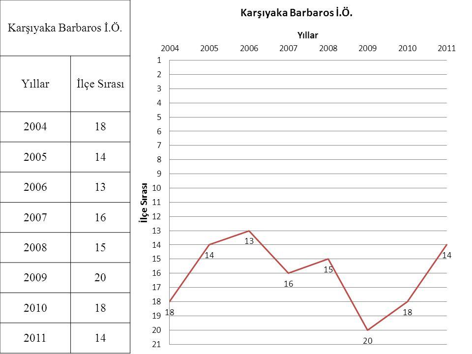 Karşıyaka Barbaros İ.Ö. Yıllarİlçe Sırası 200418 200514 200613 200716 200815 200920 201018 201114
