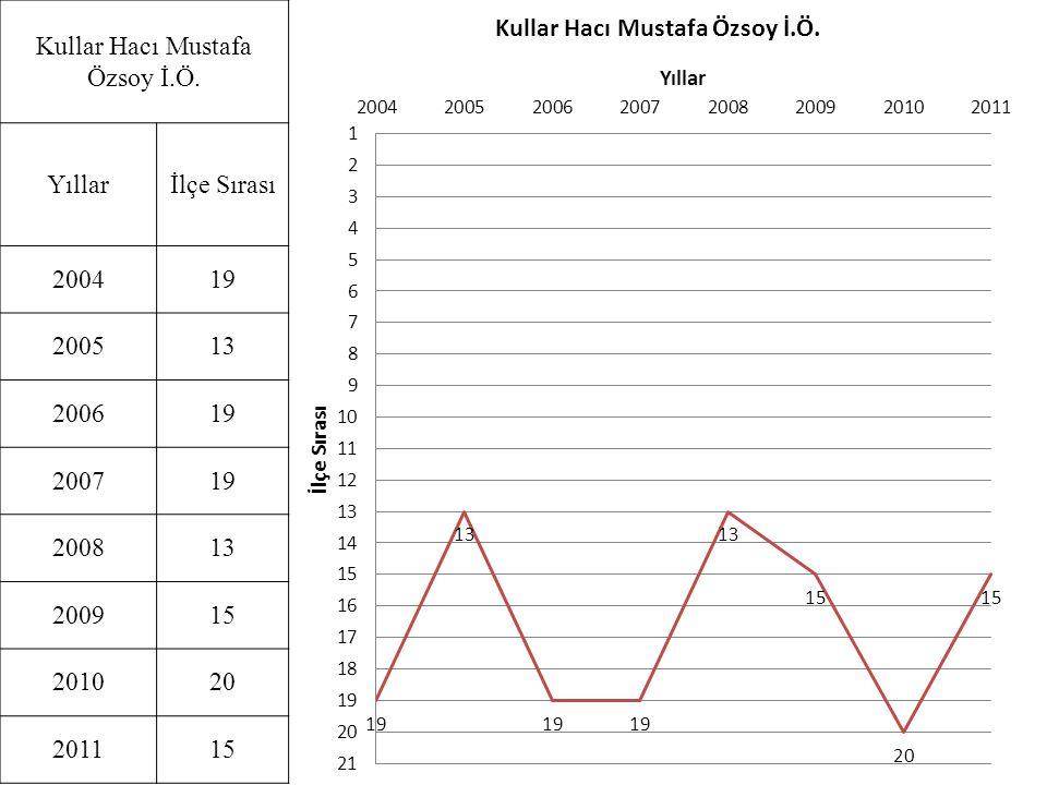 Kullar Hacı Mustafa Özsoy İ.Ö. Yıllarİlçe Sırası 200419 200513 200619 200719 200813 200915 201020 201115