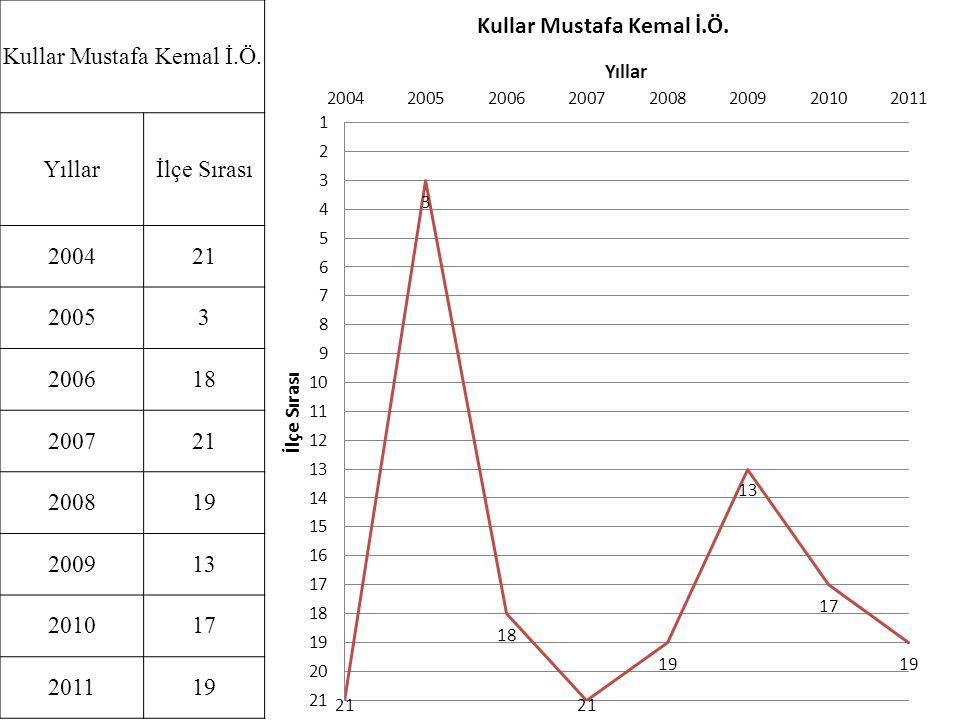 Kullar Mustafa Kemal İ.Ö. Yıllarİlçe Sırası 200421 20053 200618 200721 200819 200913 201017 201119