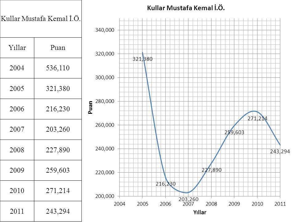 Kullar Mustafa Kemal İ.Ö. YıllarPuan 2004536,110 2005321,380 2006216,230 2007203,260 2008227,890 2009259,603 2010271,214 2011243,294