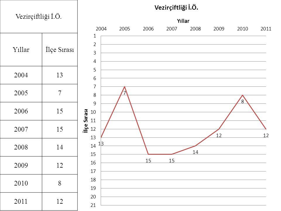 Vezirçiftliği İ.Ö. Yıllarİlçe Sırası 200413 20057 200615 200715 200814 200912 20108 201112