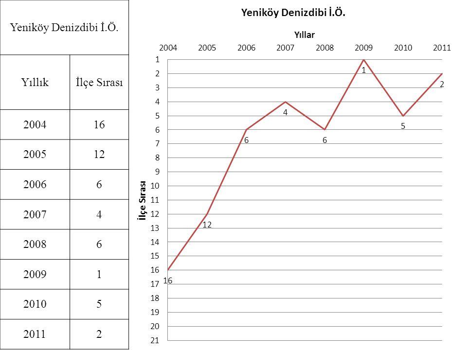 Yeniköy Denizdibi İ.Ö. Yıllıkİlçe Sırası 200416 200512 20066 20074 20086 20091 20105 20112