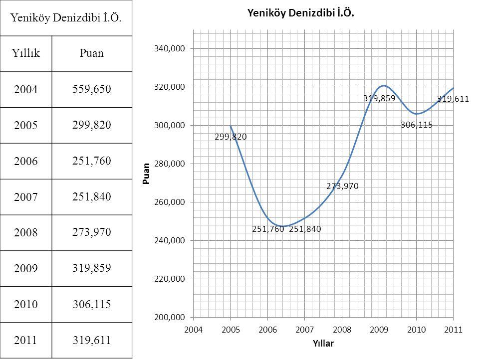 Yeniköy Denizdibi İ.Ö. YıllıkPuan 2004559,650 2005299,820 2006251,760 2007251,840 2008273,970 2009319,859 2010306,115 2011319,611