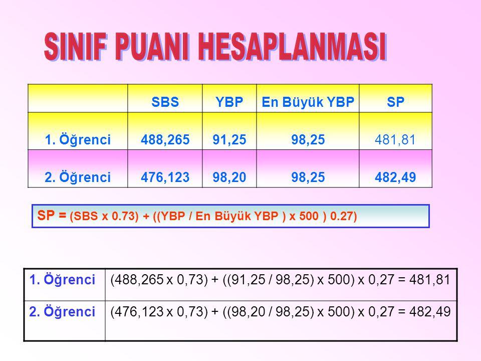 SBSYBPEn Büyük YBPSP 1. Öğrenci488,26591,2598,25481,81 2. Öğrenci476,12398,2098,25482,49 SP = (SBS x 0.73) + ((YBP / En Büyük YBP ) x 500 ) 0.27) 1. Ö