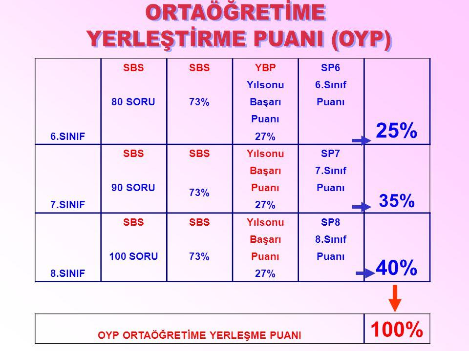 6.SINIF SBS YBP SP6 25% Yılsonu 6.Sınıf 80 SORU73%Başarı Puanı 27% 7.SINIF SBS YılsonuSP7 35% Başarı7.Sınıf 90 SORU 73% Puanı 27% 8.SINIF SBS YılsonuSP8 40% Başarı8.Sınıf 100 SORU73%Puanı 27% OYP ORTAÖĞRETİME YERLEŞME PUANI 100%