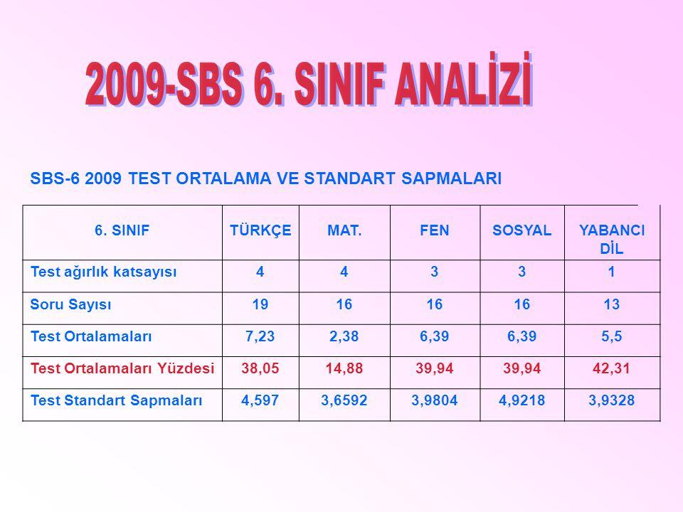 SBS-6 2009 TEST ORTALAMA VE STANDART SAPMALARI 6. SINIFTÜRKÇEMAT.FENSOSYAL YABANCI DİL Test ağırlık katsayısı44331 Soru Sayısı1916 13 Test Ortalamalar