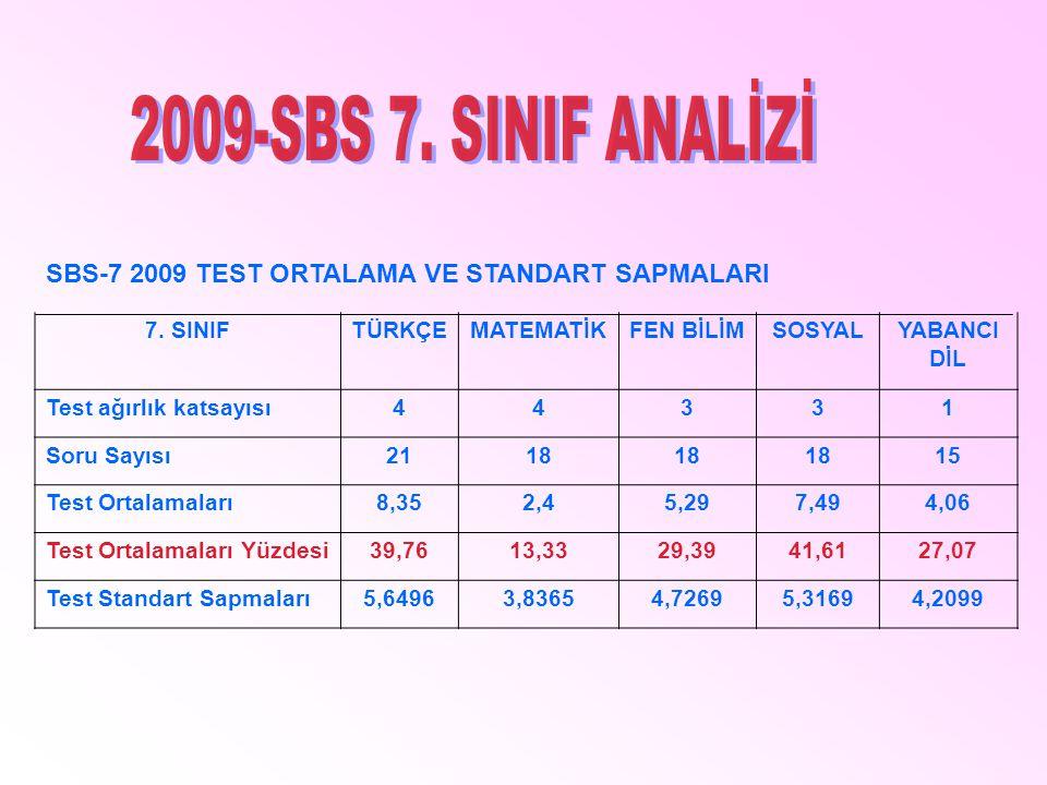 SBS-7 2009 TEST ORTALAMA VE STANDART SAPMALARI 7. SINIFTÜRKÇEMATEMATİKFEN BİLİMSOSYALYABANCI DİL Test ağırlık katsayısı44331 Soru Sayısı2118 15 Test O