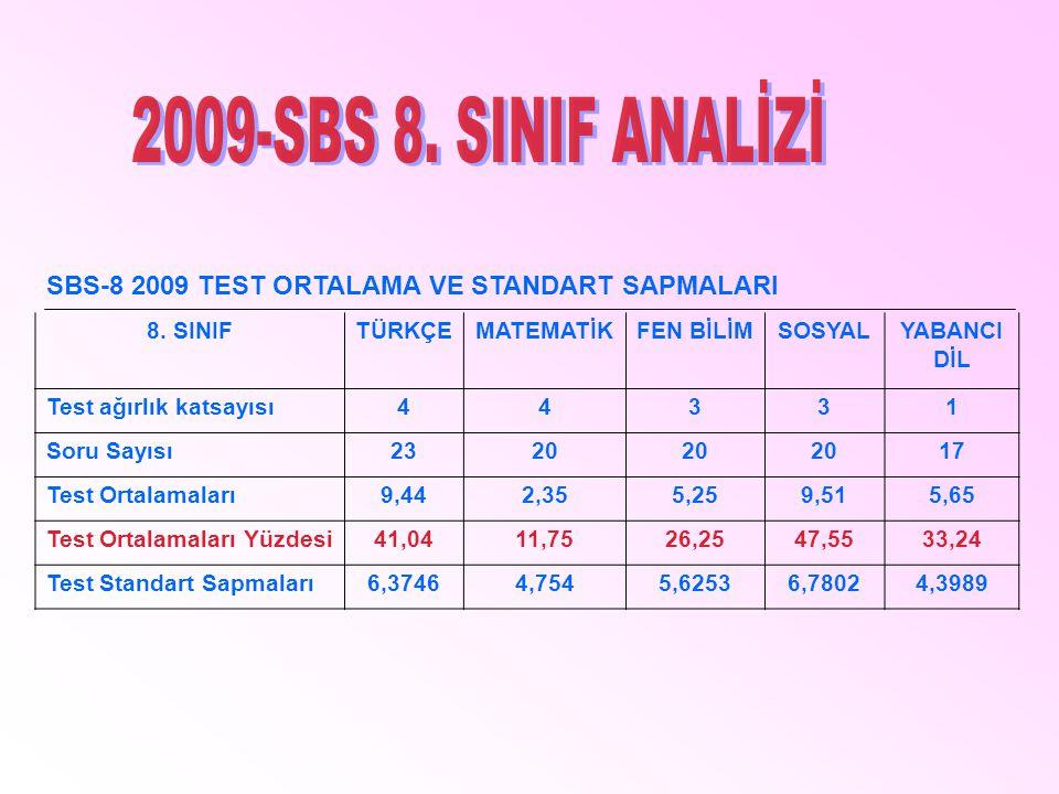 SBS-8 2009 TEST ORTALAMA VE STANDART SAPMALARI 8. SINIFTÜRKÇEMATEMATİKFEN BİLİMSOSYALYABANCI DİL Test ağırlık katsayısı44331 Soru Sayısı2320 17 Test O