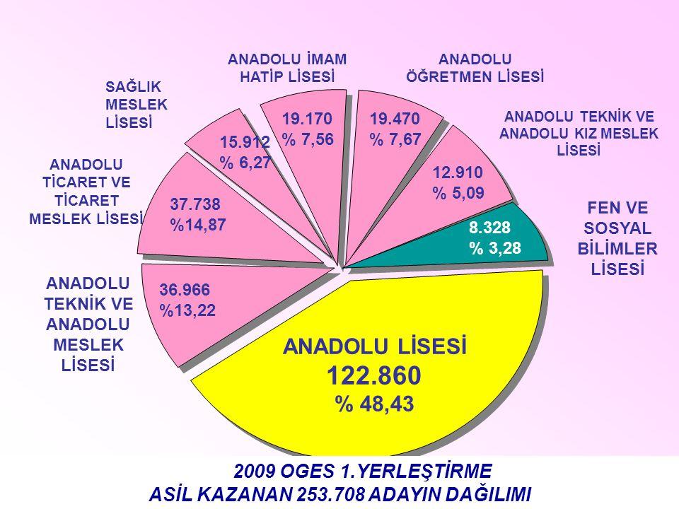 ANADOLU LİSESİ 122.860 % 48,43 36.966 %13,22 ANADOLU TEKNİK VE ANADOLU MESLEK LİSESİ ANADOLU TİCARET VE TİCARET MESLEK LİSESİ 37.738 %14,87 ANADOLU İMAM HATİP LİSESİ 15.912 % 6,27 SAĞLIK MESLEK LİSESİ 19.170 % 7,56 ANADOLU ÖĞRETMEN LİSESİ 19.470 % 7,67 12.910 % 5,09 ANADOLU TEKNİK VE ANADOLU KIZ MESLEK LİSESİ FEN VE SOSYAL BİLİMLER LİSESİ 2009 OGES 1.YERLEŞTİRME ASİL KAZANAN 253.708 ADAYIN DAĞILIMI 8.328 % 3,28