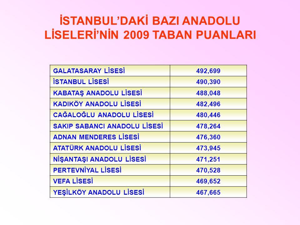 İSTANBUL'DAKİ BAZI ANADOLU LİSELERİ'NİN 2009 TABAN PUANLARI GALATASARAY LİSESİ492,699 İSTANBUL LİSESİ490,390 KABATAŞ ANADOLU LİSESİ488,048 KADIKÖY ANA